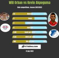 Will Orban vs Kevin Akpoguma h2h player stats