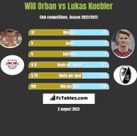 Will Orban vs Lukas Kuebler h2h player stats