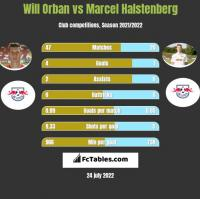 Will Orban vs Marcel Halstenberg h2h player stats