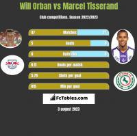 Will Orban vs Marcel Tisserand h2h player stats