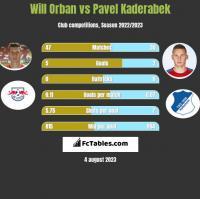 Will Orban vs Pavel Kaderabek h2h player stats