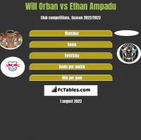 Will Orban vs Ethan Ampadu h2h player stats