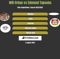 Will Orban vs Edmond Tapsoba h2h player stats