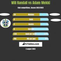 Will Randall vs Adam Mekki h2h player stats
