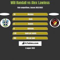 Will Randall vs Alex Lawless h2h player stats