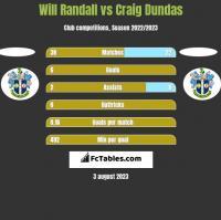 Will Randall vs Craig Dundas h2h player stats