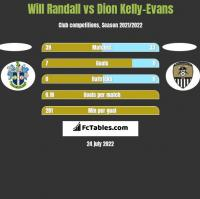 Will Randall vs Dion Kelly-Evans h2h player stats