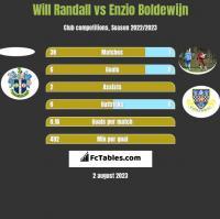 Will Randall vs Enzio Boldewijn h2h player stats