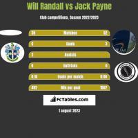 Will Randall vs Jack Payne h2h player stats