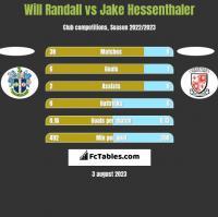 Will Randall vs Jake Hessenthaler h2h player stats
