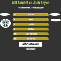 Will Randall vs Josh Payne h2h player stats