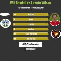 Will Randall vs Lawrie Wilson h2h player stats