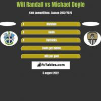 Will Randall vs Michael Doyle h2h player stats