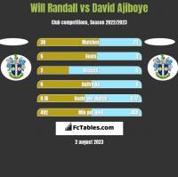 Will Randall vs David Ajiboye h2h player stats