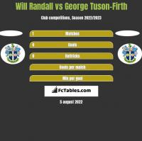 Will Randall vs George Tuson-Firth h2h player stats