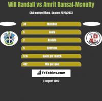 Will Randall vs Amrit Bansal-Mcnulty h2h player stats