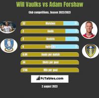 Will Vaulks vs Adam Forshaw h2h player stats