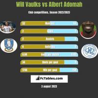 Will Vaulks vs Albert Adomah h2h player stats