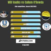 Will Vaulks vs Callum O'Dowda h2h player stats