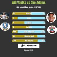 Will Vaulks vs Che Adams h2h player stats