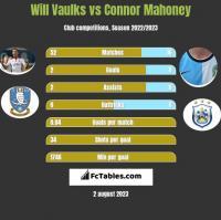 Will Vaulks vs Connor Mahoney h2h player stats