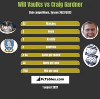 Will Vaulks vs Craig Gardner h2h player stats
