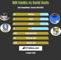 Will Vaulks vs David Davis h2h player stats