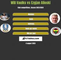 Will Vaulks vs Ezgjan Alioski h2h player stats
