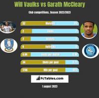 Will Vaulks vs Garath McCleary h2h player stats