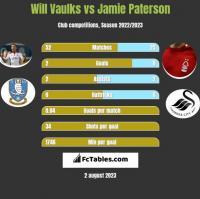 Will Vaulks vs Jamie Paterson h2h player stats