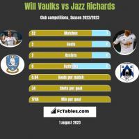 Will Vaulks vs Jazz Richards h2h player stats