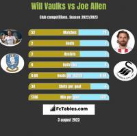 Will Vaulks vs Joe Allen h2h player stats