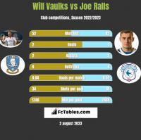 Will Vaulks vs Joe Ralls h2h player stats