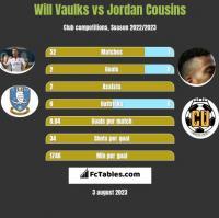 Will Vaulks vs Jordan Cousins h2h player stats