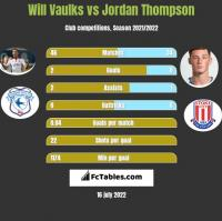 Will Vaulks vs Jordan Thompson h2h player stats