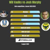 Will Vaulks vs Josh Murphy h2h player stats