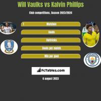 Will Vaulks vs Kalvin Phillips h2h player stats