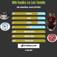 Will Vaulks vs Lee Tomlin h2h player stats