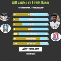 Will Vaulks vs Lewis Baker h2h player stats