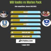 Will Vaulks vs Marlon Pack h2h player stats