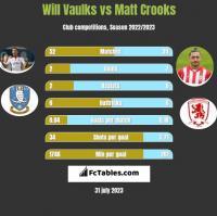Will Vaulks vs Matt Crooks h2h player stats