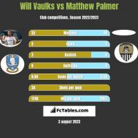 Will Vaulks vs Matthew Palmer h2h player stats