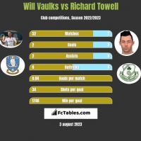 Will Vaulks vs Richard Towell h2h player stats
