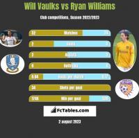 Will Vaulks vs Ryan Williams h2h player stats