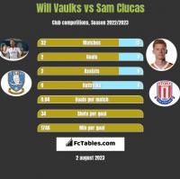 Will Vaulks vs Sam Clucas h2h player stats