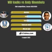 Will Vaulks vs Andy Rinomhota h2h player stats