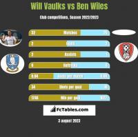 Will Vaulks vs Ben Wiles h2h player stats
