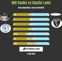 Will Vaulks vs Charlie Lakin h2h player stats