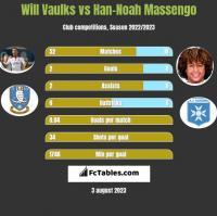 Will Vaulks vs Han-Noah Massengo h2h player stats
