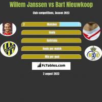Willem Janssen vs Bart Nieuwkoop h2h player stats